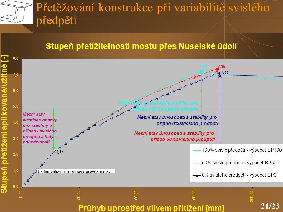 21/23 Přetěžování konstrukce při variabilitě svislého předpětí 7,19 7,35 7,11 2, 18 0,0 1,0 2,0 3,0 4,0 5,0 6,0 7,0 8,0 0,00 50,00 100,00150,00200,00