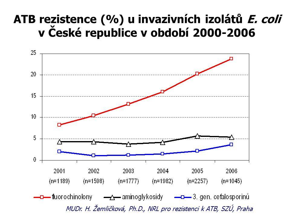ATB rezistence (%) u invazivních izolátů E.coli v České republice v období 2000-2006 MUDr.