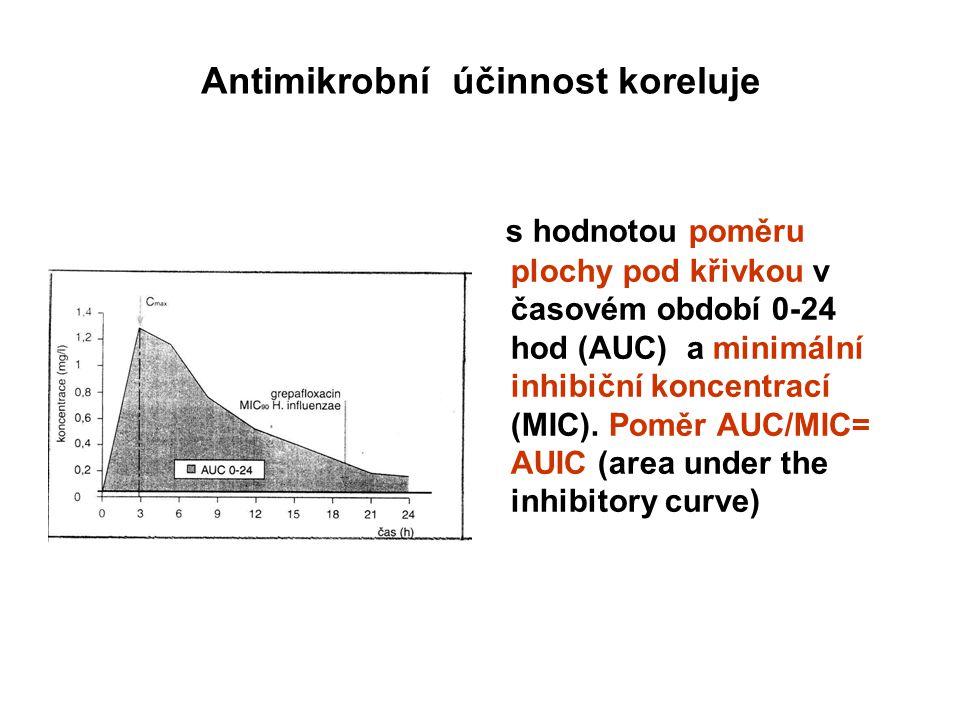 Antimikrobní účinnost koreluje s hodnotou poměru plochy pod křivkou v časovém období 0-24 hod (AUC) a minimální inhibiční koncentrací (MIC).