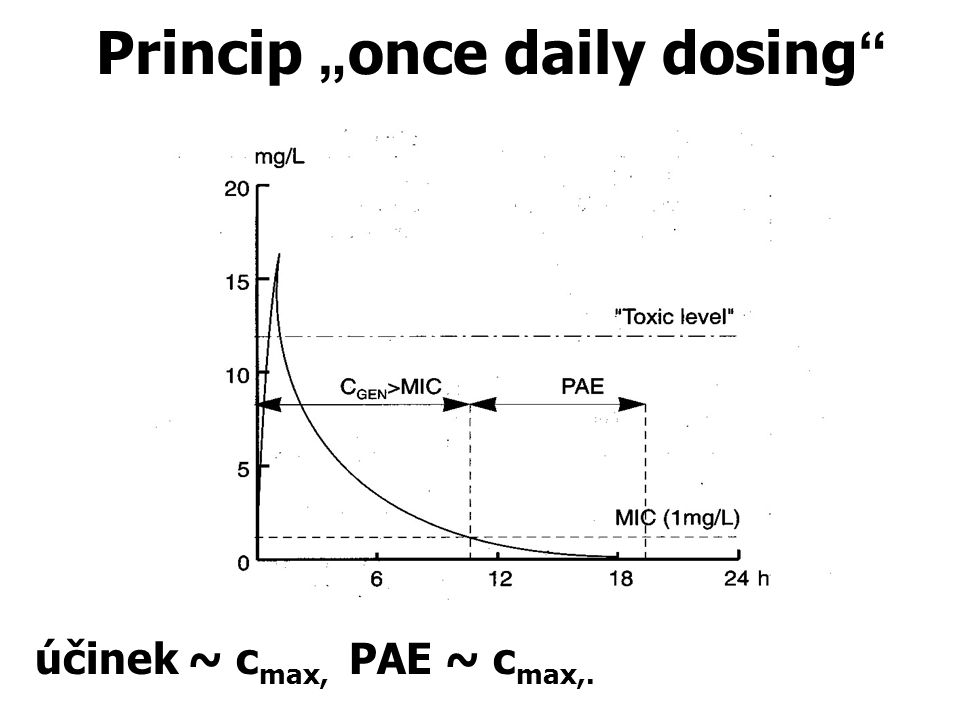 "Princip "" once daily dosing "" účinek ~ c max, PAE ~ c max,."