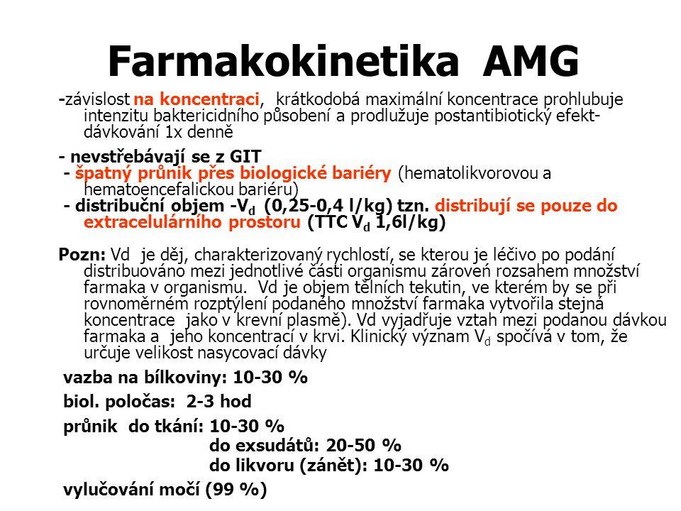 Farmakokinetika AMG -závislost na koncentraci, krátkodobá maximální koncentrace prohlubuje intenzitu baktericidního působení a prodlužuje postantibiot
