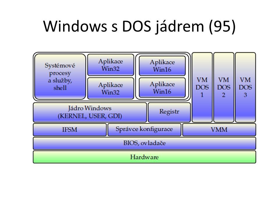 Windows s DOS jádrem (95)