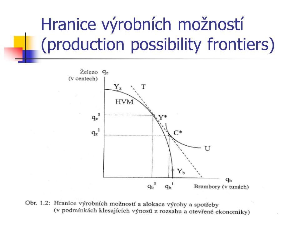 Hranice výrobních možností (production possibility frontiers)