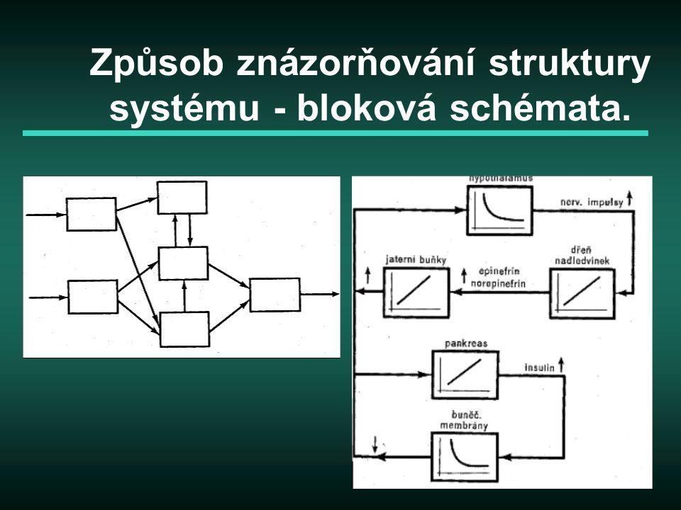 Způsob znázorňování struktury systému - bloková schémata.