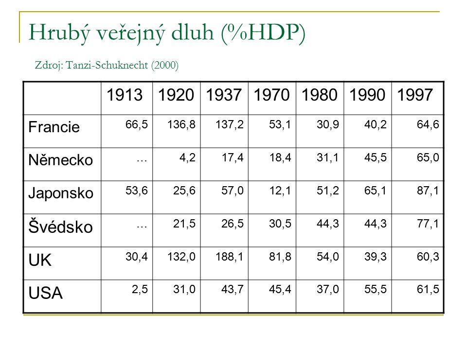 Hrubý veřejný dluh (%HDP) Zdroj: Tanzi-Schuknecht (2000) 1913192019371970198019901997 Francie 66,5136,8137,253,130,940,264,6 Německo …4,217,418,431,145,565,0 Japonsko 53,625,657,012,151,265,187,1 Švédsko …21,526,530,544,3 77,1 UK 30,4132,0188,181,854,039,360,3 USA 2,531,043,745,437,055,561,5