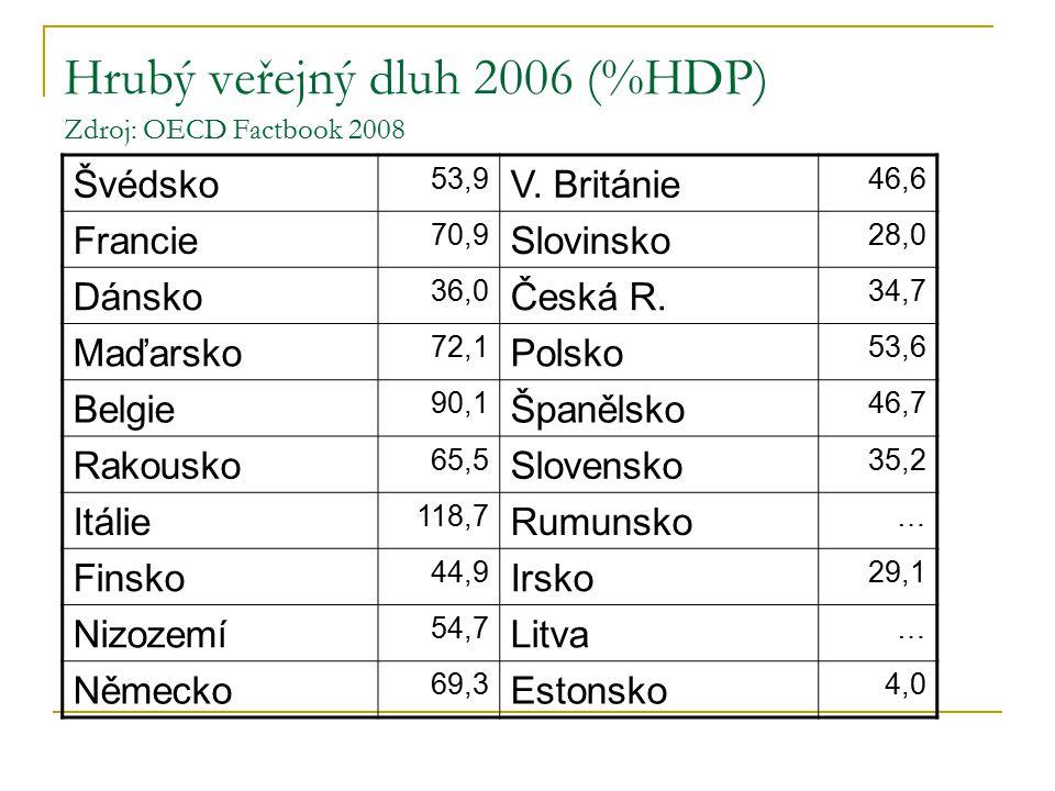 Hrubý veřejný dluh 2006 (%HDP) Zdroj: OECD Factbook 2008 Švédsko 53,9 V.