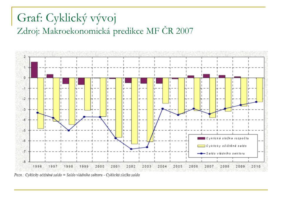 Graf: Cyklický vývoj Zdroj: Makroekonomická predikce MF ČR 2007