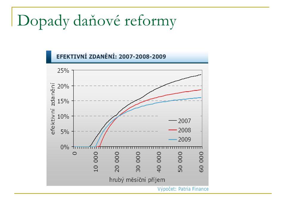 Dopady daňové reformy