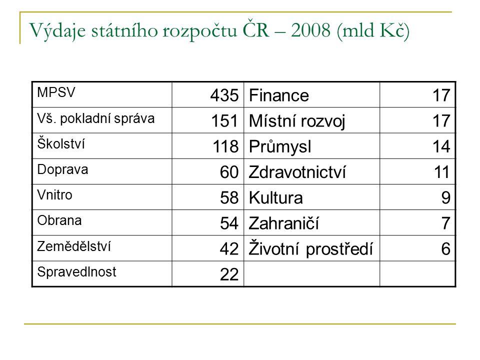 Výdaje státního rozpočtu ČR – 2008 (mld Kč) MPSV 435Finance17 Vš.