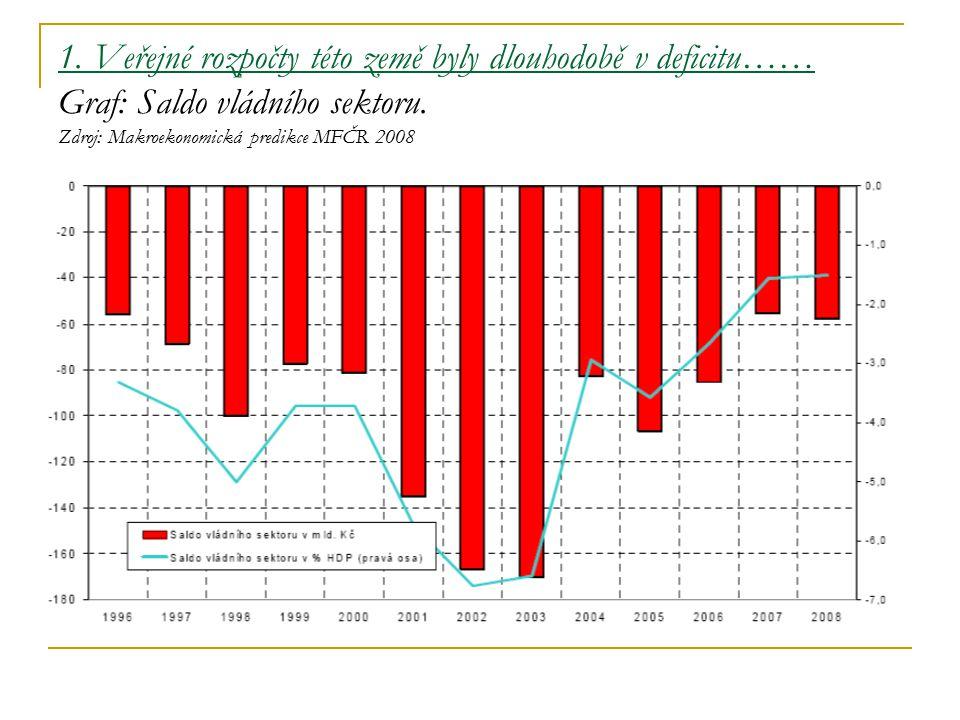 1. Veřejné rozpočty této země byly dlouhodobě v deficitu…… Graf: Saldo vládního sektoru.