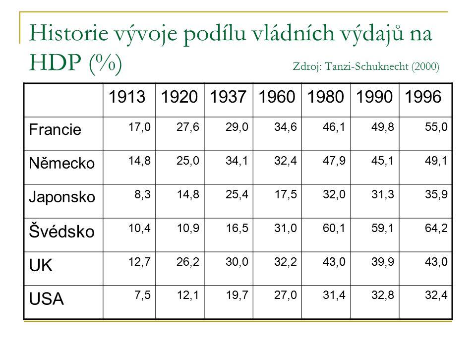 Historie vývoje podílu vládních výdajů na HDP (%) Zdroj: Tanzi-Schuknecht (2000) 1913192019371960198019901996 Francie 17,027,629,034,646,149,855,0 Německo 14,825,034,132,447,945,149,1 Japonsko 8,314,825,417,532,031,335,9 Švédsko 10,410,916,531,060,159,164,2 UK 12,726,230,032,243,039,943,0 USA 7,512,119,727,031,432,832,4