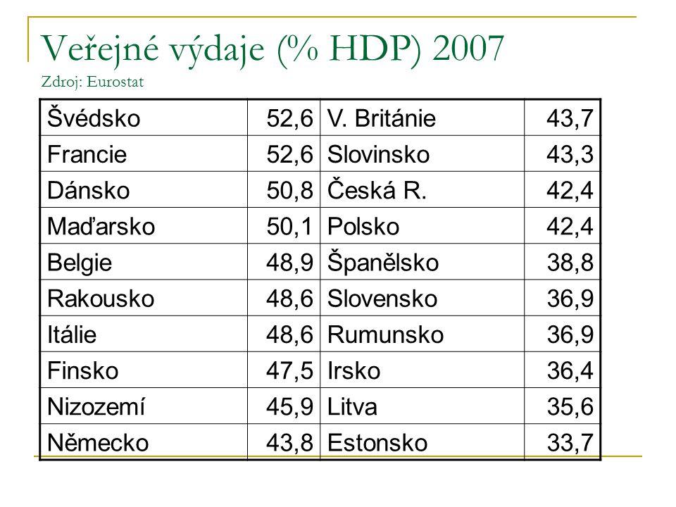 Veřejné výdaje (% HDP) 2007 Zdroj: Eurostat Švédsko52,6V.