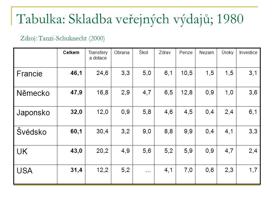 Tabulka: Skladba veřejných výdajů; 1980 Zdroj: Tanzi-Schuknecht (2000) CelkemTransfery a dotace ObranaŠkolZdravPenzeNezamÚrokyInvestice Francie 46,124,63,35,06,110,51,5 3,1 Německo 47,916,82,94,76,512,80,91,03,6 Japonsko 32,012,00,95,84,64,50,42,46,1 Švédsko 60,130,43,29,08,89,90,44,13,3 UK 43,020,24,95,65,25,90,94,72,4 USA 31,412,25,2…4,17,00,62,31,7