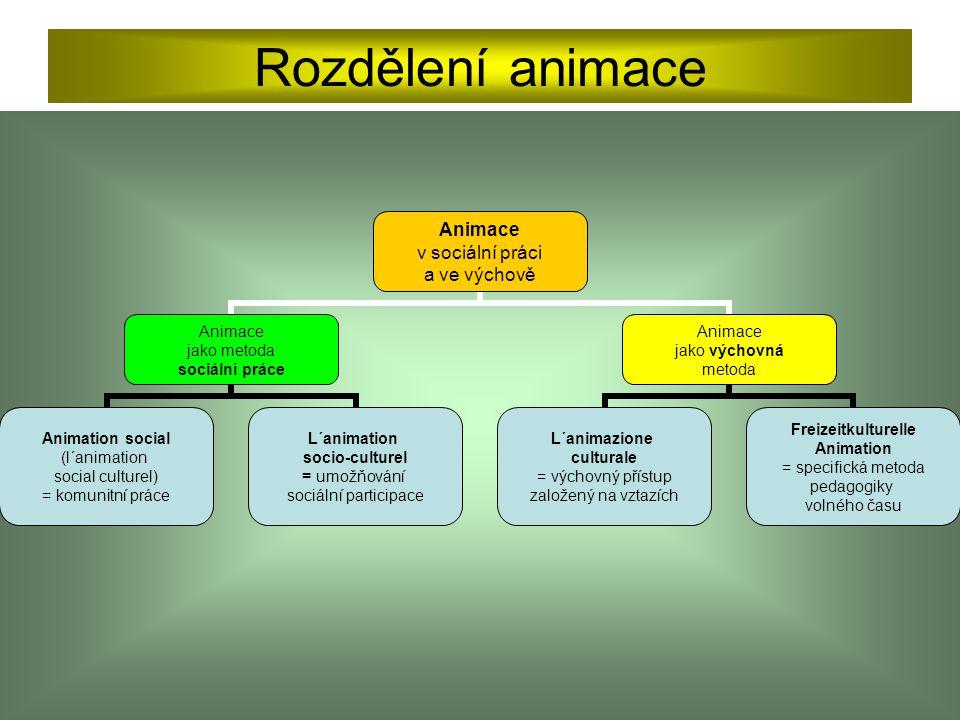 Rozdělení animace Animace v sociální práci a ve výchově Animace jako metoda sociální práce Animation social (l´animation social culturel) = komunitní