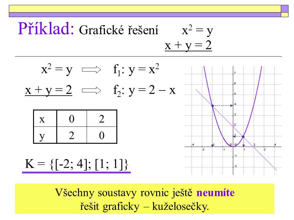 Příklad: Grafické řešení x 2 = y x + y = 2 x + y = 2 f 2 : y = 2  x x 2 = y K = {[-2; 4]; [1; 1]} f 1 : y = x 2 x02 y20 Všechny soustavy rovnic ještě