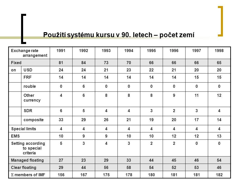 21 Použití systému kursu v 90.