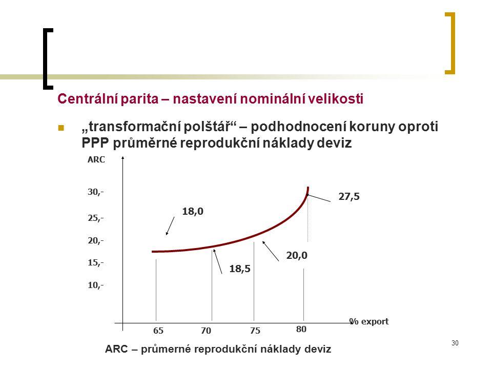 """30 Centrální parita – nastavení nominální velikosti """"transformační polštář – podhodnocení koruny oproti PPP průměrné reprodukční náklady deviz ARC – průmerné reprodukční náklady deviz ARC % export 657075 80 30,- 25,- 20,- 15,- 10,- 18,0 18,5 20,0 27,5"""