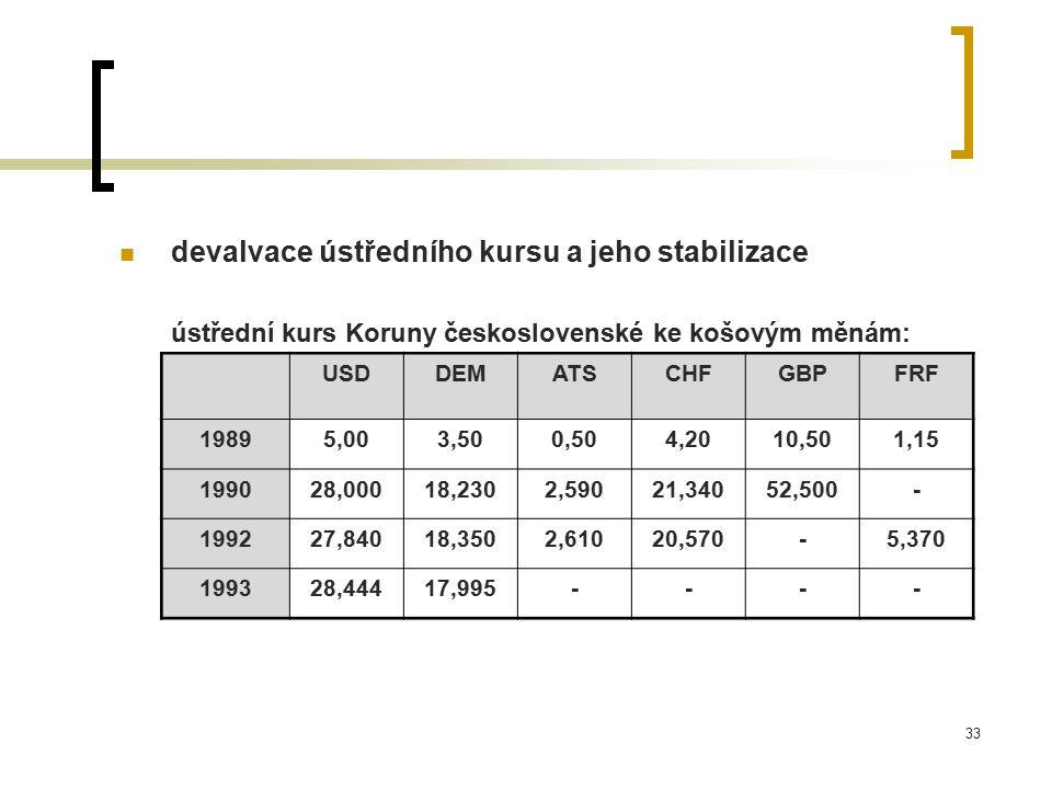 33 devalvace ústředního kursu a jeho stabilizace ústřední kurs Koruny československé ke košovým měnám: USDDEMATSCHFGBPFRF 19895,003,500,504,2010,501,15 199028,00018,2302,59021,34052,500- 199227,84018,3502,61020,570-5,370 199328,44417,995----