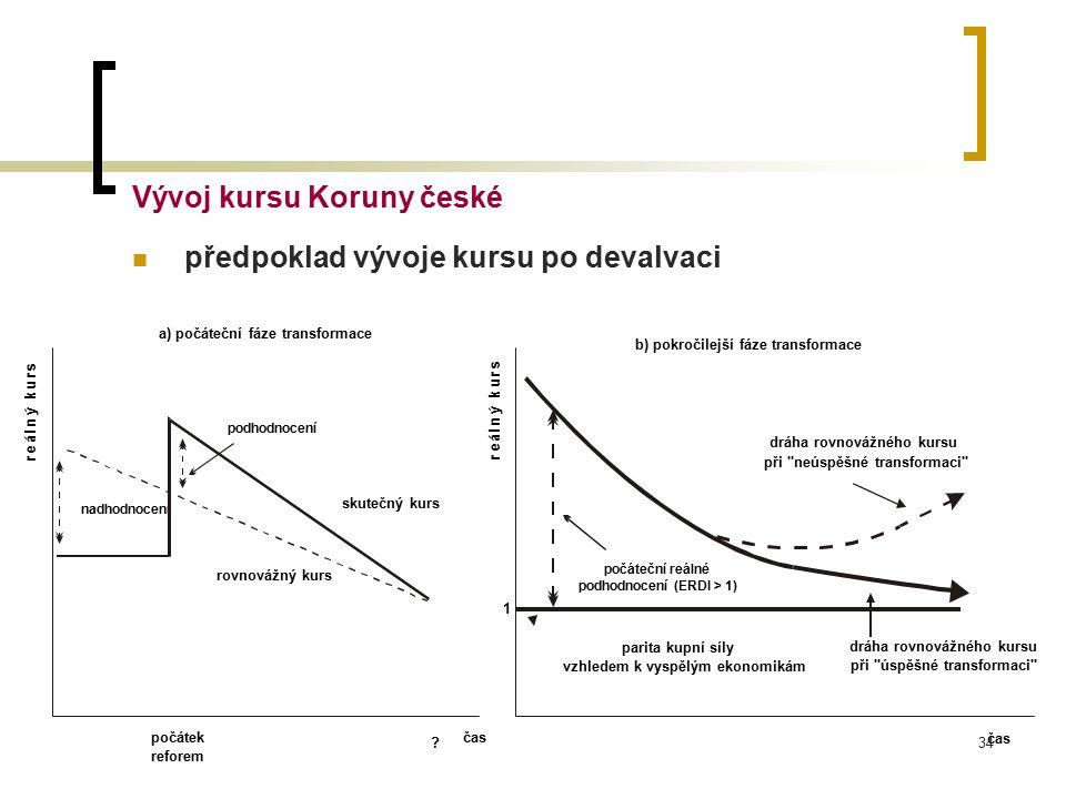 34 Vývoj kursu Koruny české předpoklad vývoje kursu po devalvaci