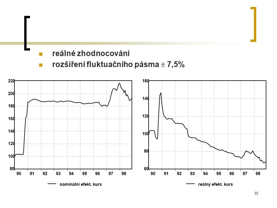 35 reálné zhodnocování rozšíření fluktuačního pásma  7,5% 80 100 120 140 160 180 200 220 909192939495969798 nominální efekt.