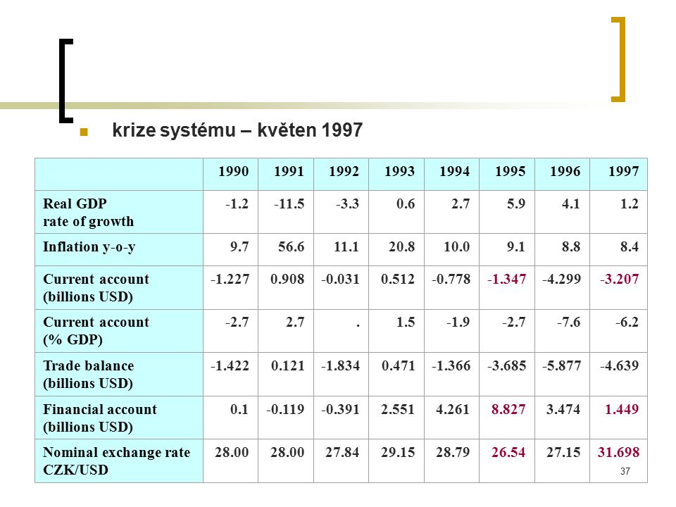 37 krize systému – květen 1997 19901991199219931994199519961997 Real GDP rate of growth -1.2-11.5-3.30.62.75.94.11.2 Inflation y-o-y9.756.611.120.810.