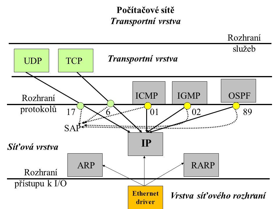 1 6 Počítačové sítě Transportní vrstva Ethernet driver ARPRARP IP ICMPIGMPOSPF TCPUDP Transportní vrstva Vrstva síťového rozhraní Síťová vrstva 17 Rozhraní protokolů SAP 890201 Rozhraní služeb Rozhraní přístupu k I/O