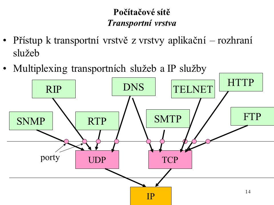 14 Počítačové sítě Transportní vrstva Přístup k transportní vrstvě z vrstvy aplikační – rozhraní služeb Multiplexing transportních služeb a IP služby IP UDPTCP RIP RTPSNMP DNS SMTP HTTP FTP TELNET porty