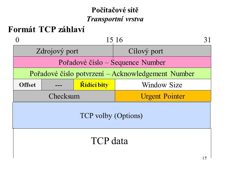 15 Počítačové sítě Transportní vrstva Formát TCP záhlaví Pořadové číslo – Sequence Number ChecksumUrgent Pointer TCP volby (Options) Pořadové číslo potvrzení – Acknowledgement Number Window Size Zdrojový portCílový port OffsetŘídící bity --- TCP data 015 16 31