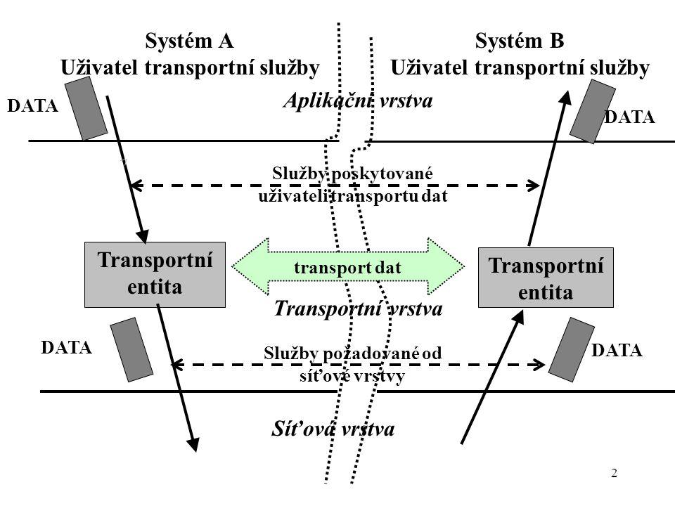 2 DATA Systém A Uživatel transportní služby Systém B Uživatel transportní služby Transportní entita Síťová vrstva Aplikační vrstva Transportní vrstva Služby poskytované uživateli transportu dat transport dat Služby požadované od síťové vrstvy DATA