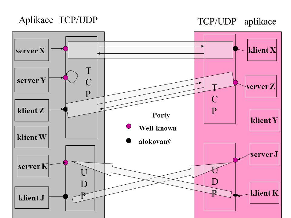 20 Aplikace TCP/UDP TCP/UDP aplikace server X server K klient W klient Z server Y klient J server J klient Y server Z klient X klient K TCPTCP TCPTCP UDPUDP UDPUDP Porty Well-known alokovaný
