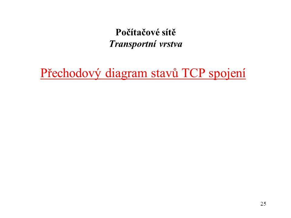 25 Počítačové sítě Transportní vrstva Přechodový diagram stavů TCP spojení