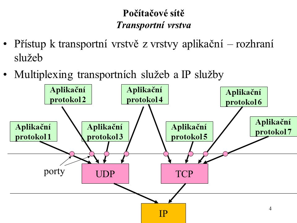 4 Počítačové sítě Transportní vrstva Přístup k transportní vrstvě z vrstvy aplikační – rozhraní služeb Multiplexing transportních služeb a IP služby I