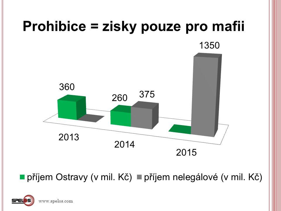 Prohibice a kriminalita v Ostravě.