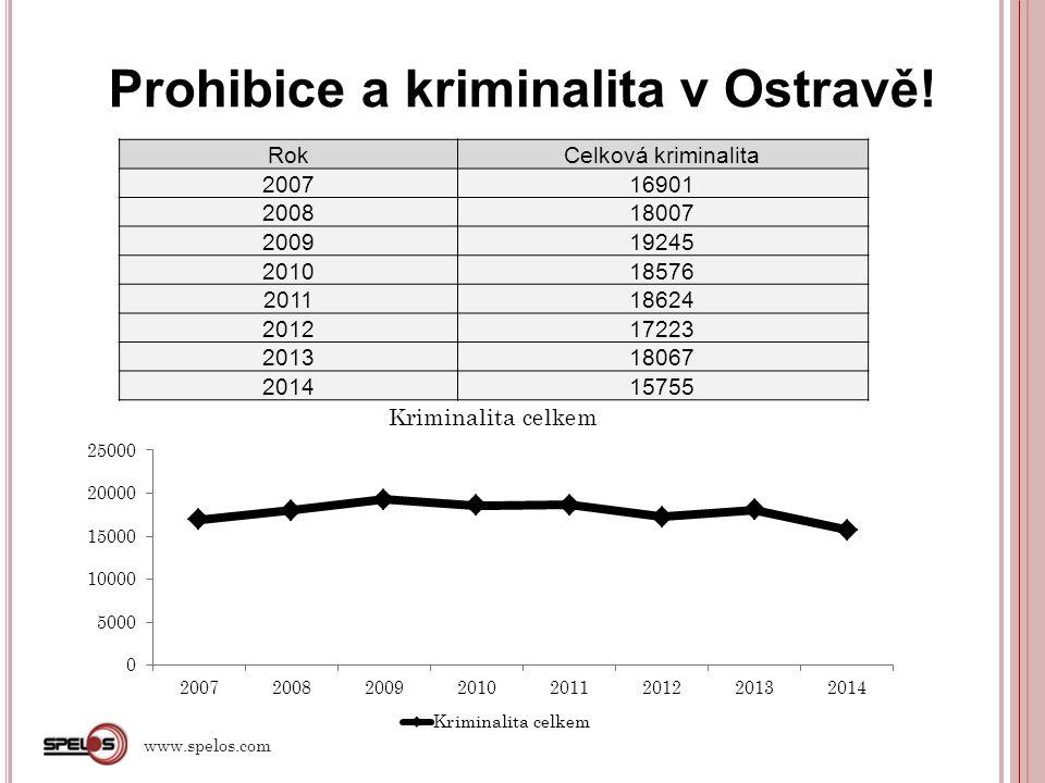 Obdobně v Českých Budějovicích… RokCelková kriminalita 20106 166 20115 666 20125 047 20135 596 20145 752 www.spelos.com