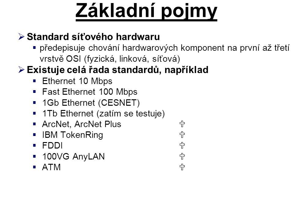 Základní pojmy  Standard síťového hardwaru  předepisuje chování hardwarových komponent na první až třetí vrstvě OSI (fyzická, linková, síťová)  Exi