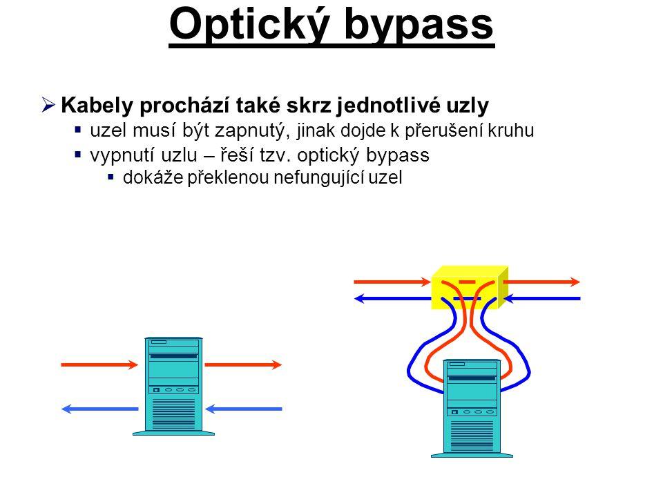 Optický bypass  Kabely prochází také skrz jednotlivé uzly  uzel musí být zapnutý, jinak dojde k přerušení kruhu  vypnutí uzlu – řeší tzv. optický b