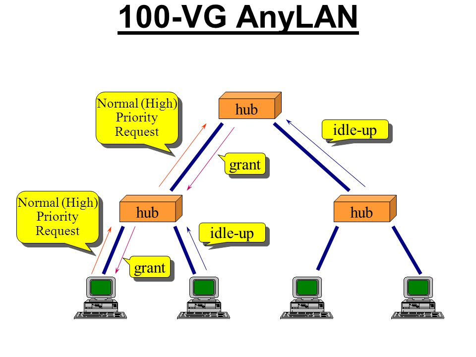 100-VG AnyLAN hub Normal (High) Priority Request Normal (High) Priority Request idle-up Normal (High) Priority Request Normal (High) Priority Request