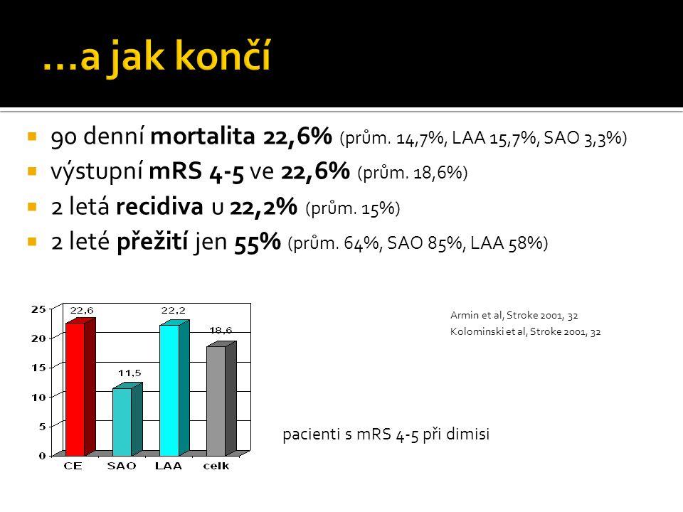 pacienti s mRS 4-5 při dimisi  90 denní mortalita 22,6% (prům. 14,7%, LAA 15,7%, SAO 3,3%)  výstupní mRS 4-5 ve 22,6% (prům. 18,6%)  2 letá recidiv