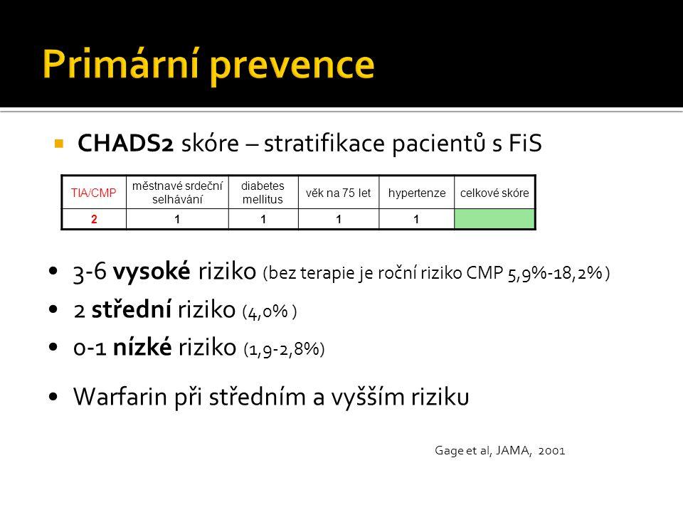 CHADS2 skóre – stratifikace pacientů s FiS TIA/CMP městnavé srdeční selhávání diabetes mellitus věk na 75 lethypertenzecelkové skóre 21111 3-6 vysok