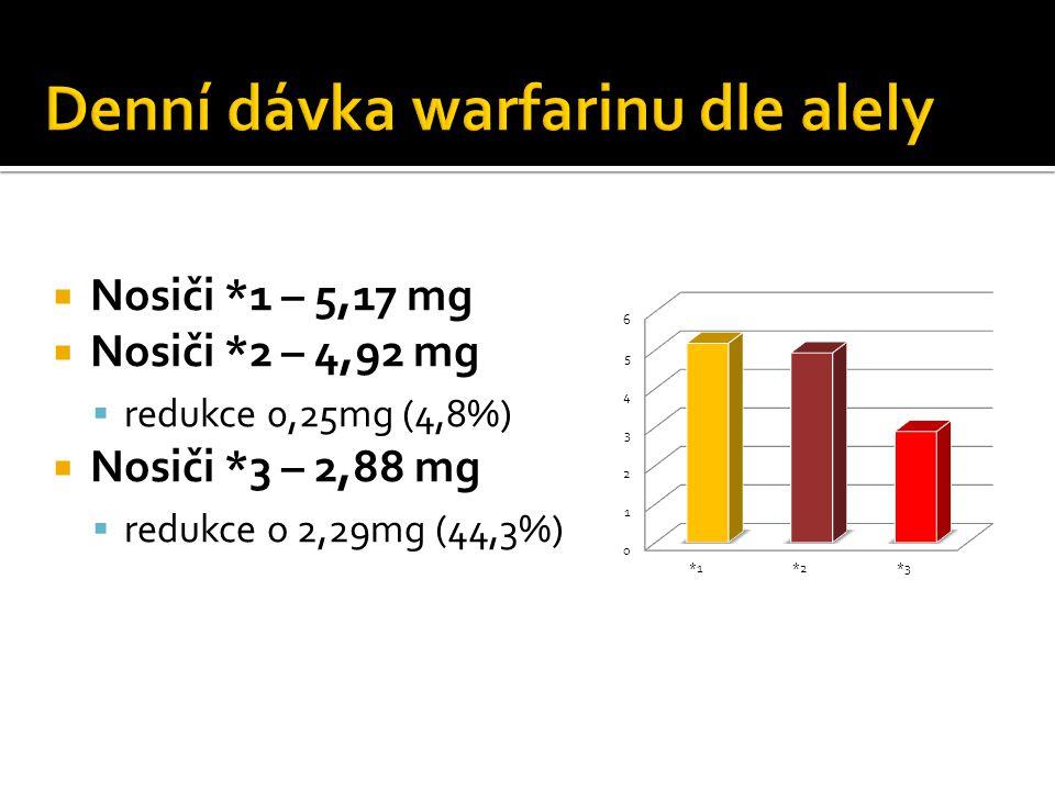  Nosiči *1 – 5,17 mg  Nosiči *2 – 4,92 mg  redukce 0,25mg (4,8%)  Nosiči *3 – 2,88 mg  redukce o 2,29mg (44,3%)