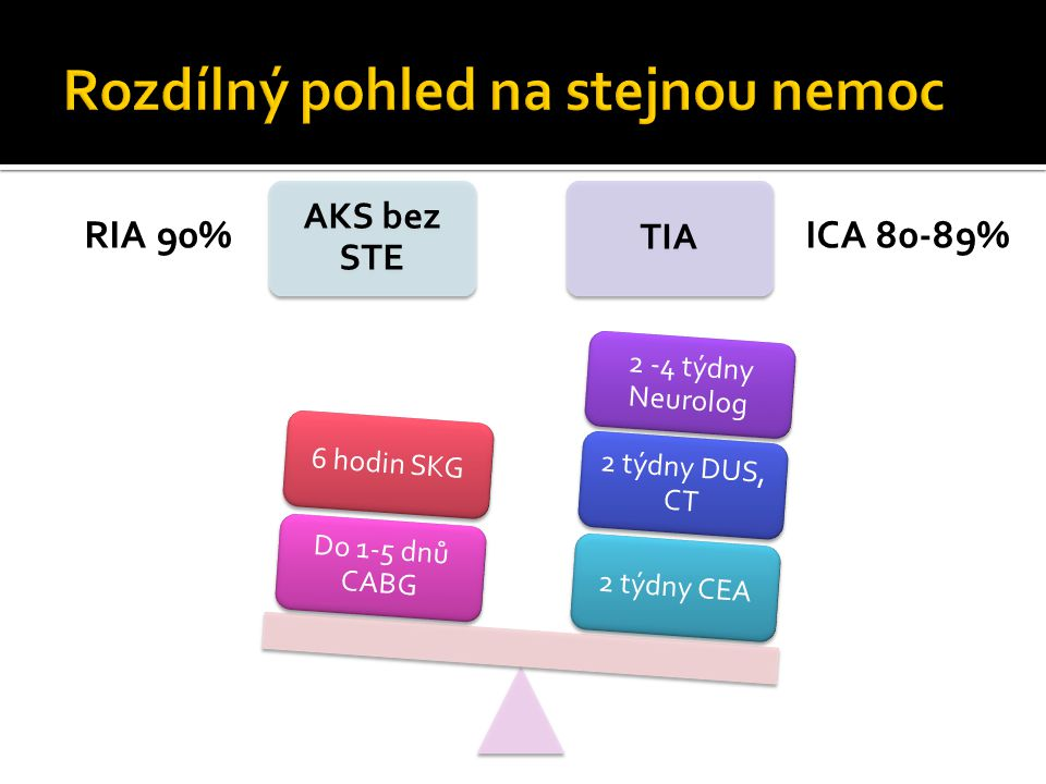 AKS bez STE TIA 2 týdny CEA 2 týdny DUS, CT 2 -4 týdny Neurolog Do 1-5 dnů CABG 6 hodin SKG RIA 90%ICA 80-89%