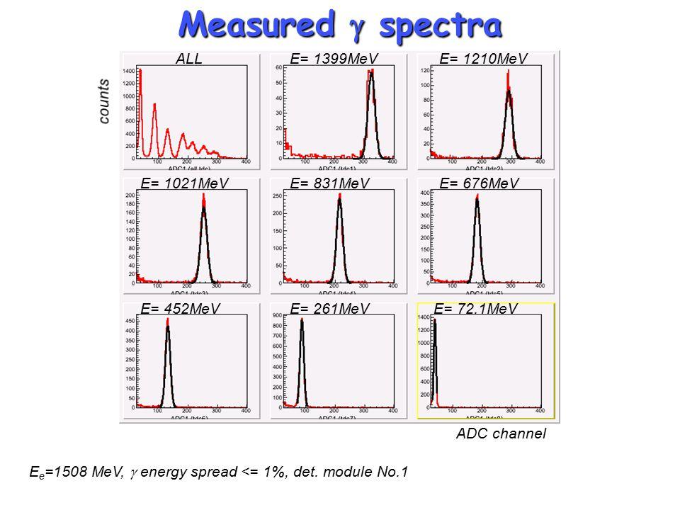 Measured  spectra ALLE= 1399MeVE= 1210MeV E= 1021MeVE= 831MeVE= 676MeV E= 261MeVE= 452MeVE= 72.1MeV E e =1508 MeV,  energy spread <= 1%, det.