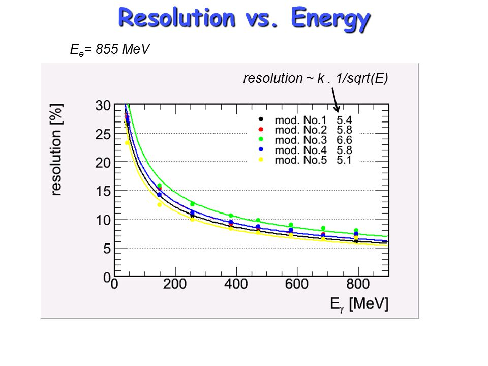 Resolution vs. Energy E e = 855 MeV resolution ~ k. 1/sqrt(E)