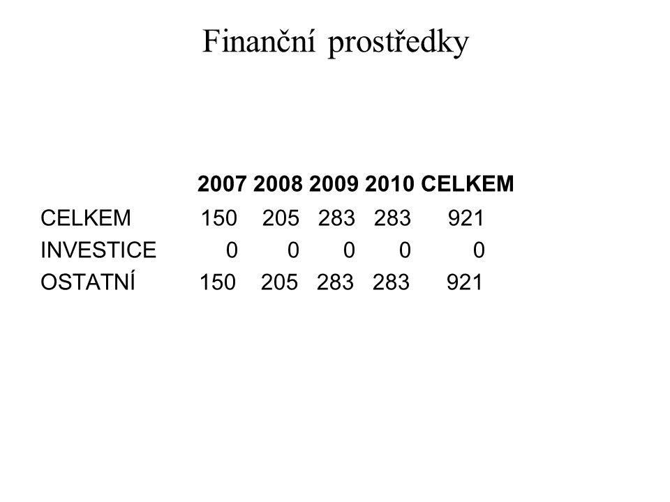 Finanční prostředky 2007 2008 2009 2010 CELKEM CELKEM 150 205 283 283 921 INVESTICE 0 0 0 0 0 OSTATNÍ 150 205 283 283 921