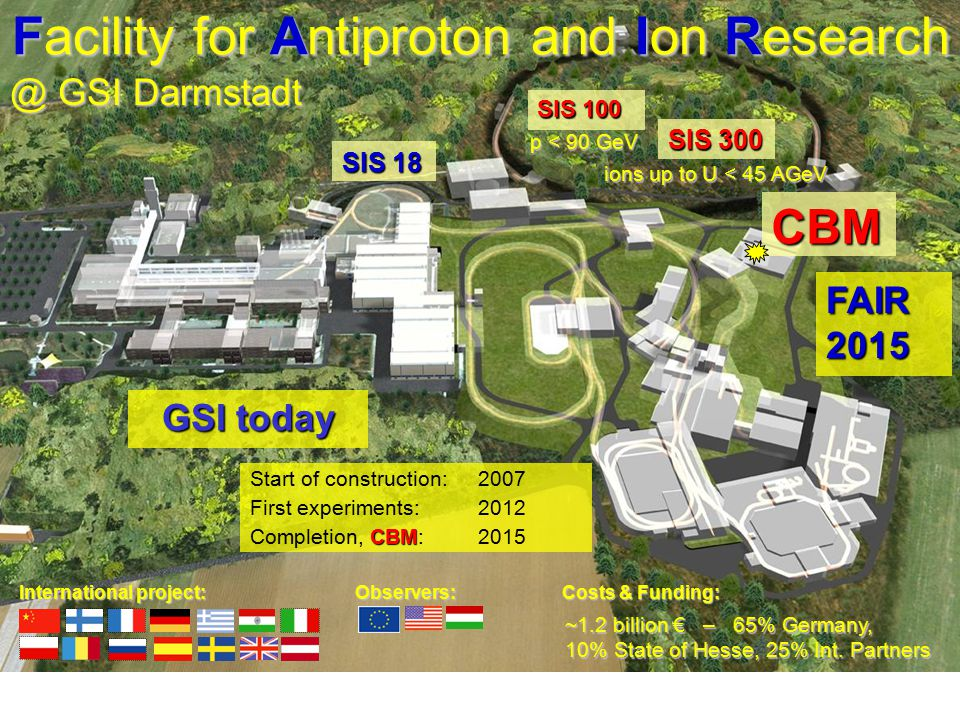 Facility for Antiproton and Ion Research @ GSI Darmstadt GSI today FAIR 2015 Observers: Start of construction: 2007 First experiments: 2012 CBM Comple