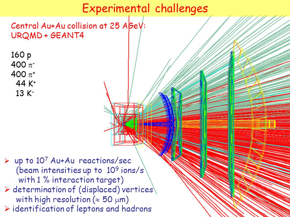 Experimental challenges  up to 10 7 Au+Au reactions/sec (beam intensities up to 10 9 ions/s with 1 % interaction target)  determination of (displace