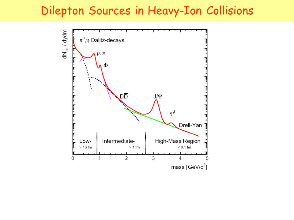 Dilepton Sources in Heavy-Ion Collisions