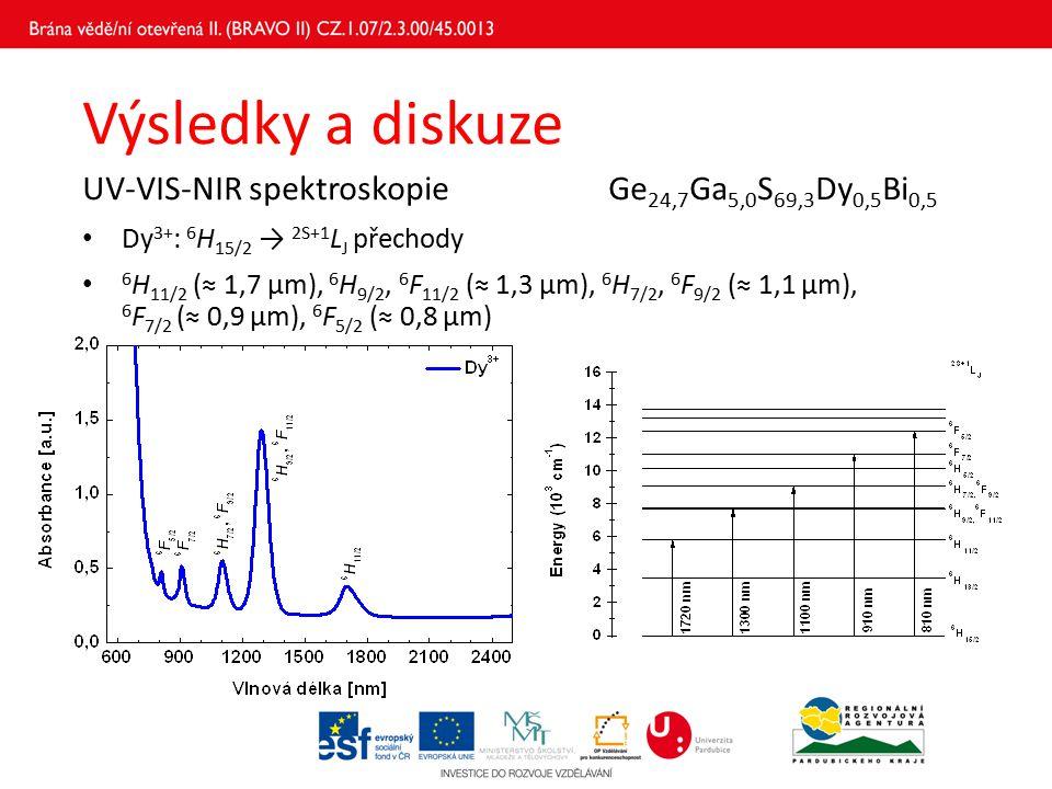 Výsledky a diskuze UV-VIS-NIR spektroskopieGe 24,7 Ga 5,0 S 69,3 Dy 0,5 Bi 0,5 Dy 3+ : 6 H 15/2 → 2S+1 L J přechody 6 H 11/2 (≈ 1,7 μm), 6 H 9/2, 6 F 11/2 (≈ 1,3 μm), 6 H 7/2, 6 F 9/2 (≈ 1,1 μm), 6 F 7/2 (≈ 0,9 μm), 6 F 5/2 (≈ 0,8 μm)