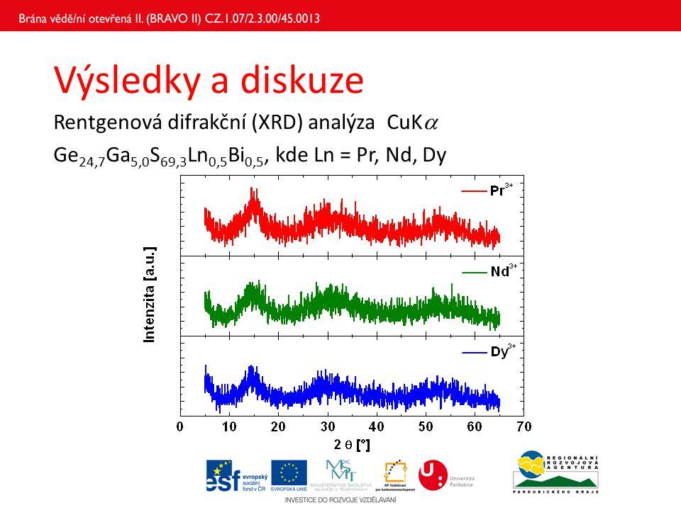 Výsledky a diskuze Diferenční skenovací kalorimetrie (DSC) Ge 24,7 Ga 5,0 S 69,3 Ln 0,5 Bi 0,5, kde Ln = Pr, Nd, Dy Energiově disperzní rentgenová (EDX) mikroanalýza chemické složení bylo potvrzeno EDX analýzou LnT g (°C)T c (°C)T t (°C)T c − T g Pr392519589127 Nd401542601141 Dy391526587134