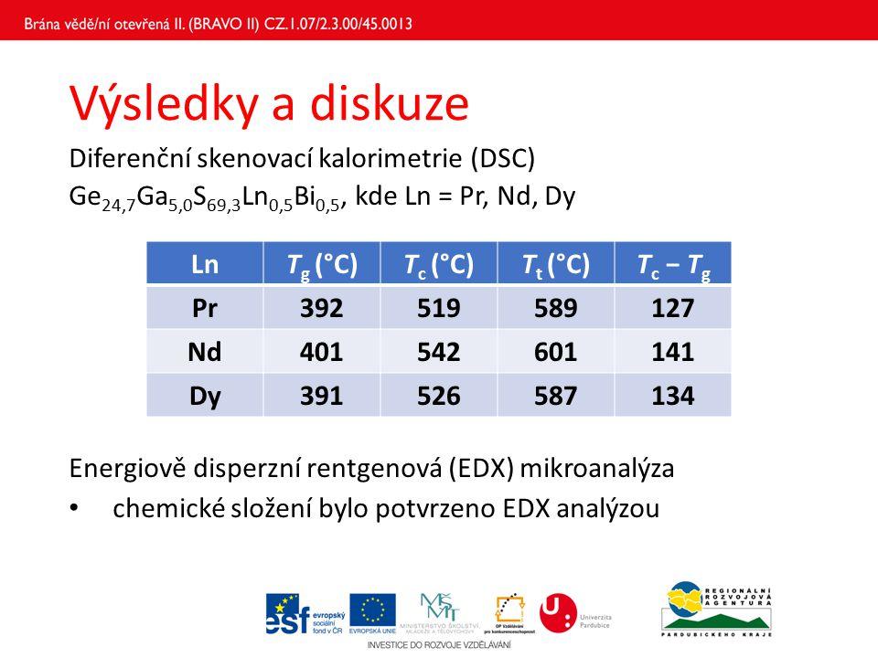 Výsledky a diskuze Diferenční skenovací kalorimetrie (DSC) Ge 24,7 Ga 5,0 S 69,3 Ln 0,5 Bi 0,5, kde Ln = Pr, Nd, Dy Energiově disperzní rentgenová (ED